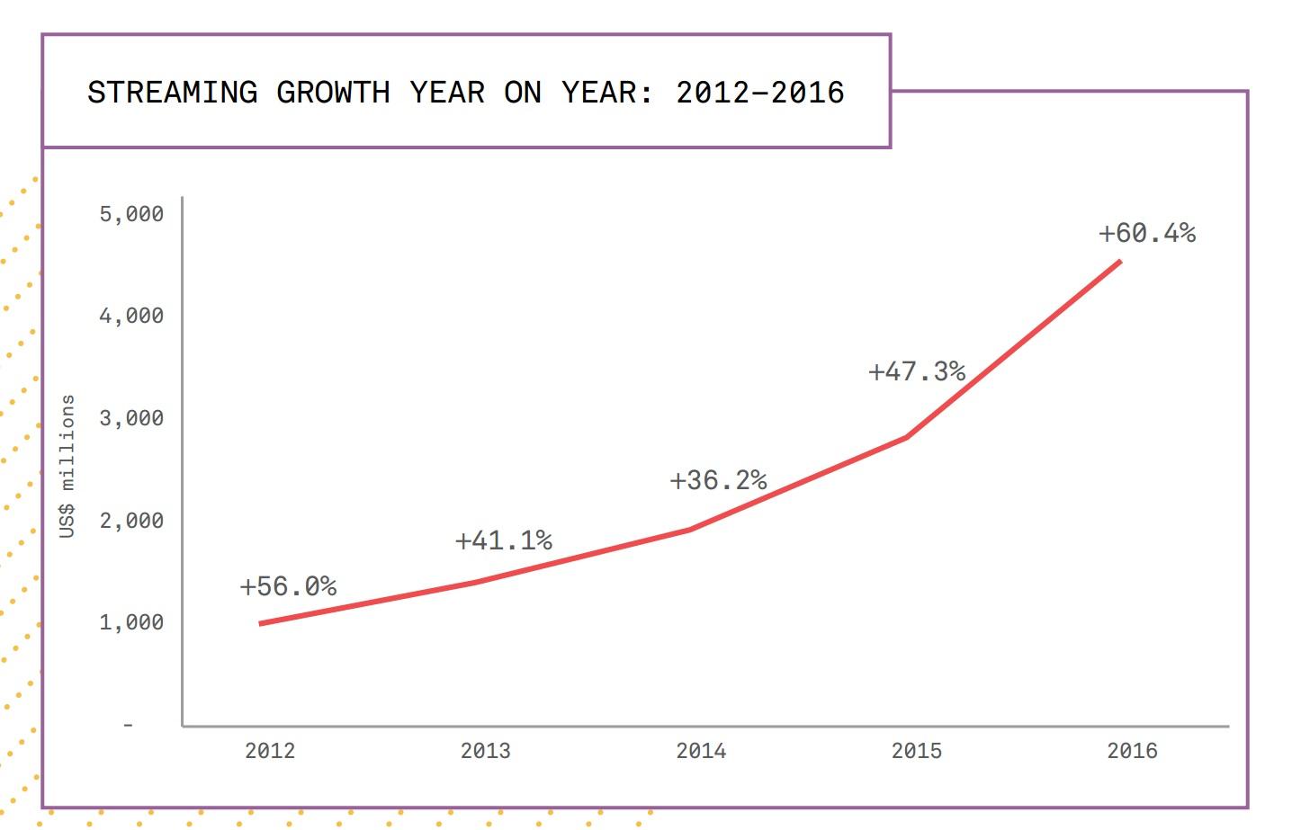 Цифровые продажи составили 50% от общих доходов музыкального рынка в 2016 году