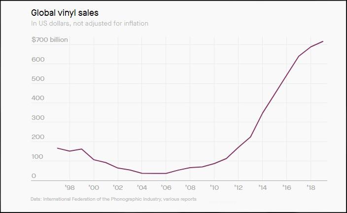 Продажи винила продолжили рост несмотря на пандемию 1